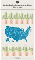 Chart shows sales for prescriptions per state. The full study can be found at https://www.theseniorlist.com/data/prescription-spending/