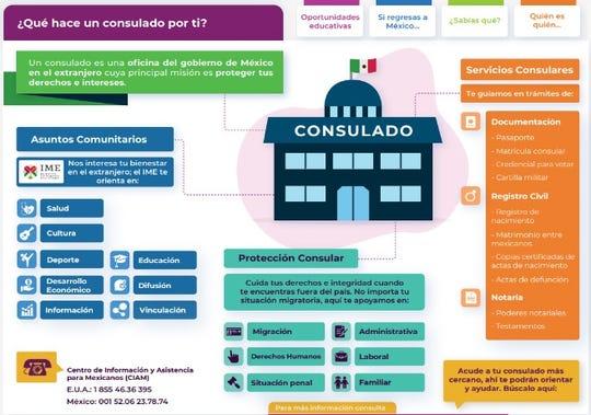 Tres son las áreas que se concentran en la atención a mexicanos: protección, documentación y asuntos comunitarios.
