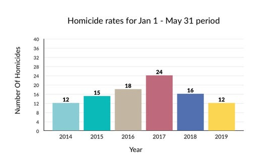 Pictured is an info-graph made in Chartistic using information gathered from the Shreveport Police Department and the Caddo Parish Sheriff's Office. The number of homicides includes justified homicides.
