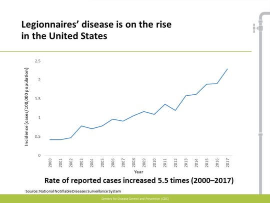 Legionnaire's disease is on the rise in the United States in the 21st century, according to the U.S. Centers for Disease Control and Prevention.