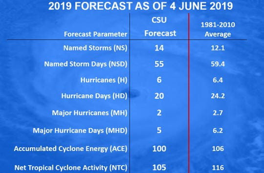 CSU 2019 revised hurricane forecast for 2019.