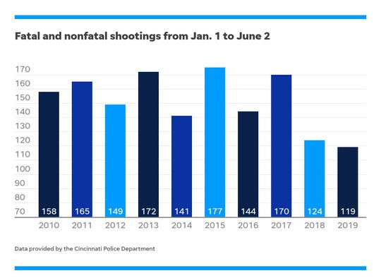 Year-to-date fatal and nonfatal shooting in Cincinnati by year.