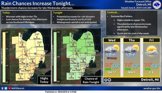 Warmer today for Southeast Michigan with highs in the 70s. Rain shower chances increase tonight.