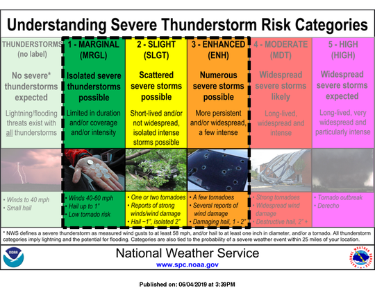 Parts of the state are at a slight or enhanced risk of thunderstorms Tuesday. The National Weather Service defines what that could mean.