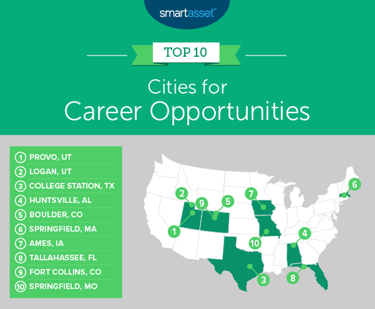 Tallahassee ranked No. 8 in the 2019 Smart Asset listing: Cities for Career Opportunities