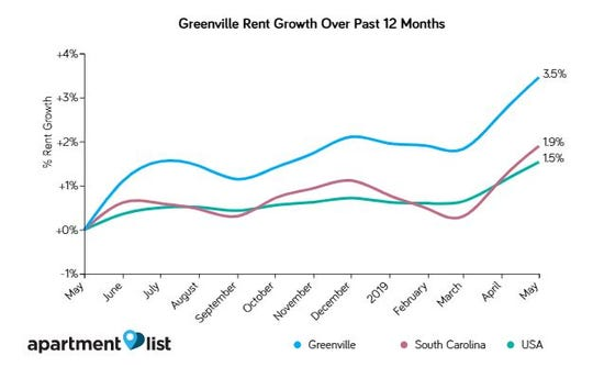 Apartment rent growth in Greenville in the past year.
