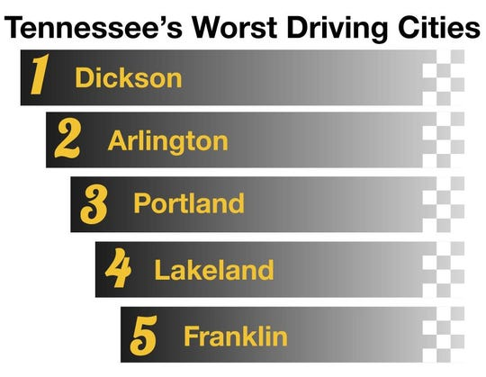 A QuoteWizard study found Dickson to be the worst driving city in Tennessee in 2018.