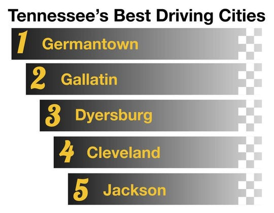 A QuoteWizard study found Germantown to be the best driving city in Tennessee in 2018. Jackson ranked fifth on the list.