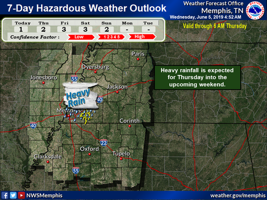 Heavy rain expected Thursday and into the weekend for the Memphis area