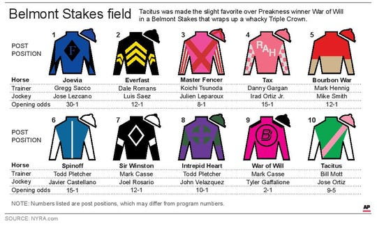 The post positions for Belmont's 10-horse field.