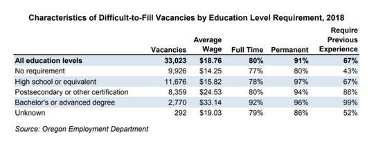 Characteristics of Difficult-to-Fill Vacancies by Education Level Requirement, 2018
