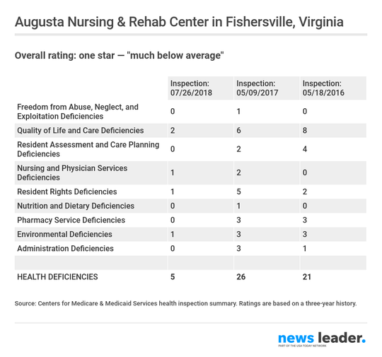 Three-year health inspection history of Augusta Nursing & Rehab Center in Fishersville, Virginia.