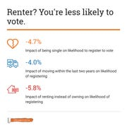 Renters are less likely to vote