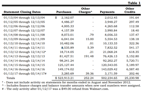 From the State Auditor's report: over time, Jelinek's purchases with ICAD's credit card increased significantly. According to statements from 2004, purchases totaled $2,152.07. By 2016, purchases totaled $149,174.02.