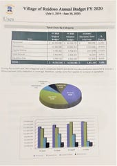 Charts compares the village of Ruidoso budget for Fiscal Year 2020 to the current year.