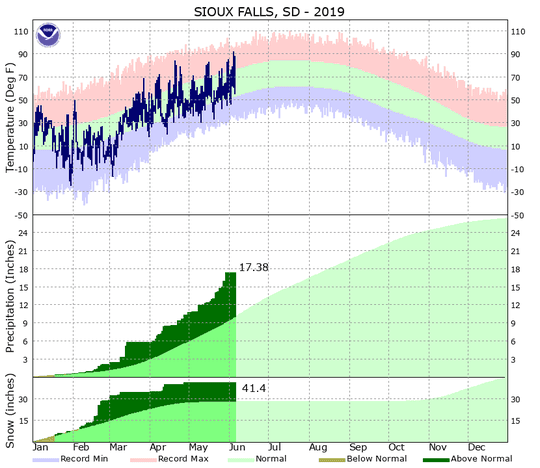 Precipitation records in Sioux Falls have reached record highs in 2019