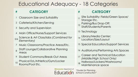 Educational Adequacy categories set by the Minnesota Department of Education.