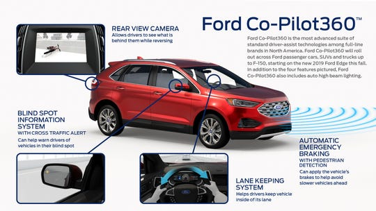 Driver-assistance systems are becoming common on new vehicles. Ford's Co-Pilot360 package includes standard automatic emergency braking with pedestrian detection, blind spot information system, lane keeping system, rear backup camera and auto high beam lighting.