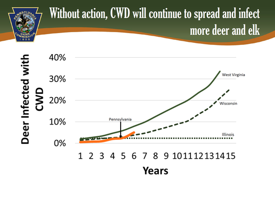 A graph showing the current CWD trend in Pennsylvania and other states.