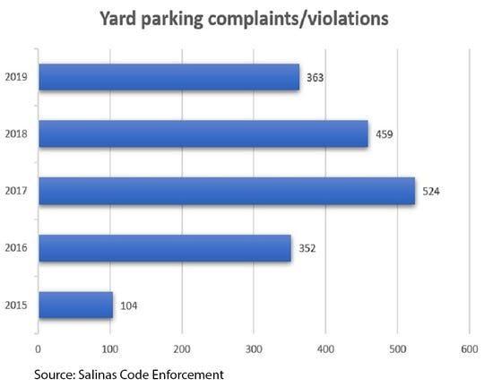 These are the number of complaints and violations Salinas Code Enforcement has encountered in which the primary issue was parking vehicles in the yard. Source: Salinas Code Enforcement.