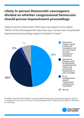 """Likely in-person Democratic 2020 Iowa caucusgoers were asked: """"Which of the following better describes your current view of potential impeachment proceedings against President Trump?"""""""