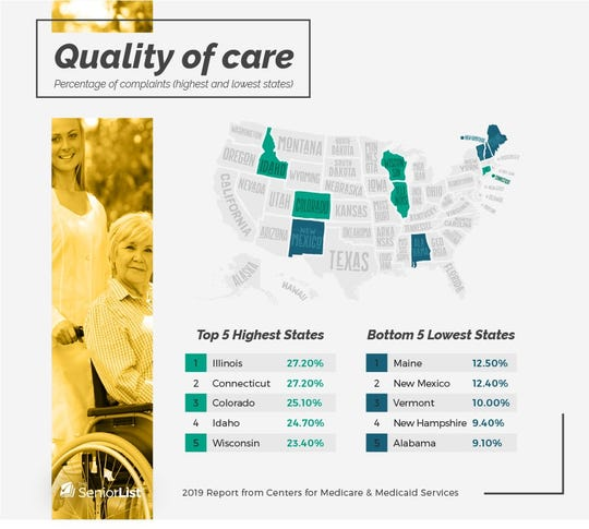 New Mexico ranked second from the bottom on quality of care.