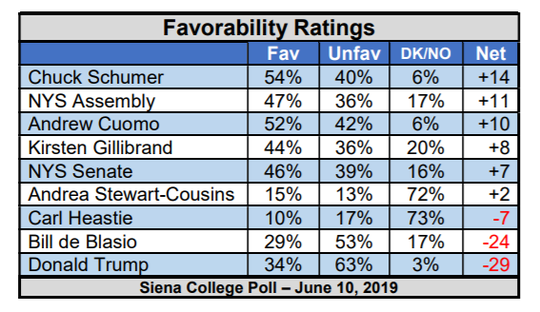 A Siena College poll released June 10, 2019, showed the favorability rating of New York political leaders.