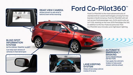 Driver-assistance systems are becoming common on new vehicles. Ford's Co-Pilot360 package includes standard automatic emergency braking with pedestrian detection, blind spot information system, lane keeping system, rear backup camera and auto high beam lighting