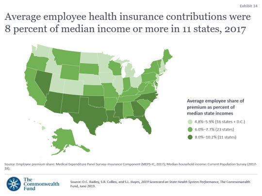 The Commonweath Fund released a state-by-state health scorecard Wednesday, June 12, 2019. Missouri ranked 43. This map shows information about how people who get health insurance through their job are facing rising costs.