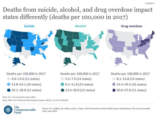 "So-called ""deaths of despair"" due to opioids, alcohol and other substances are increasing, according to Commonweath Fund's state-by-state scorecard released June 12, 2019."