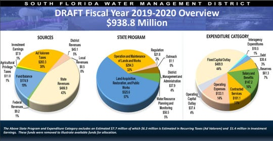 Overview of South Florida Water Management District budget for fiscal year 2019-20