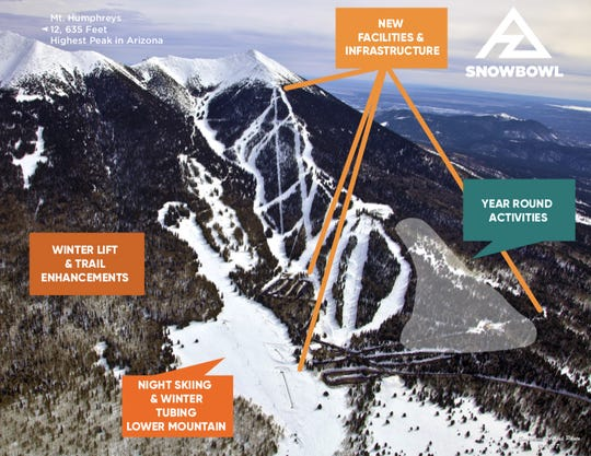 Arizona Snowbowl ski resort in Flagstaff plans $60M major ... on powder mountain map, deer mountain map, ascutney mountain resort map, titus mountain map, copper mountain map, mammoth mountain map, shirley mountain map, october mountain map, blue mountain ski area map, windham mountain map, bristol mountain map,