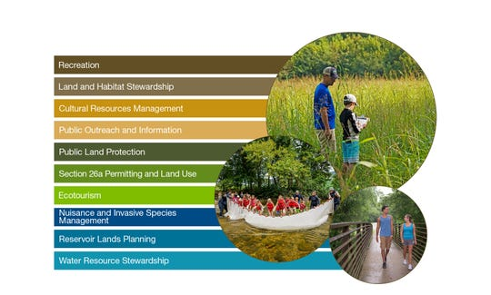 TVA's draft 2020 natural resource management plan breaks its efforts into 10 categories.