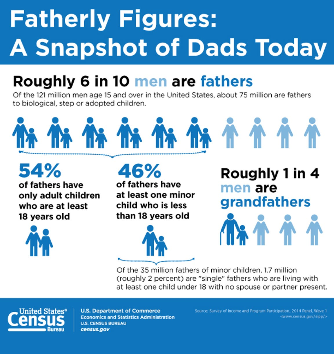 The U.S. Census Bureau published statistics that say 60 percent of the 121 million men in the United States over age 15 are fathers.