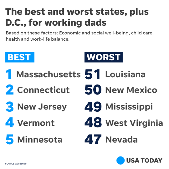 The best and worst states for working dads, according to WalletHub