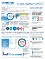 This fact sheet gives information about refugee resettlement.