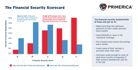 Those who met with a financial professional scored consistently better on financial security than those who had yet to be counseled.