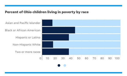 Numbers based off children under 18 living below the federal poverty level in 2017.