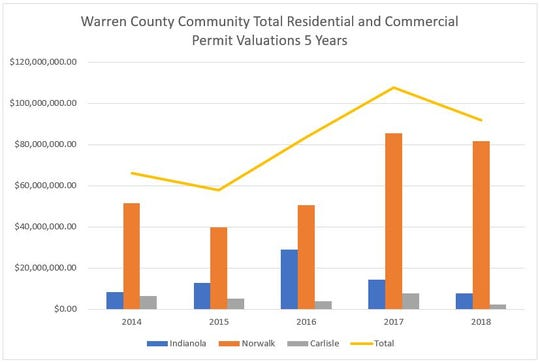 Five years of building permit growth in Warren County communities shows Norwalk leads the county with explosive growth.
