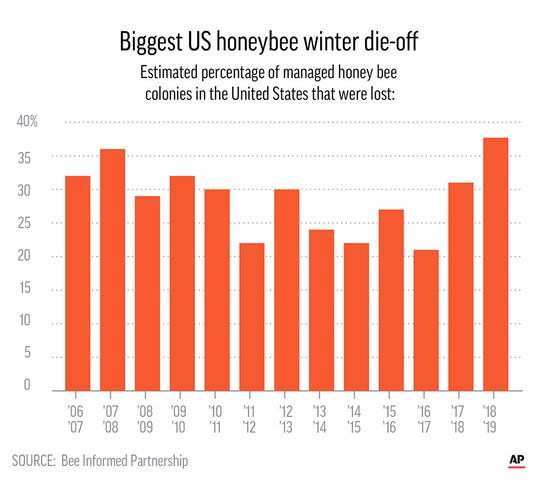 US beekeepers report their worst winter yet for honeybees, losing nearly 38% of colonies.
