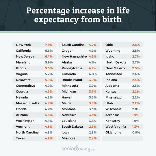 Chart shows percentage increase in life expectancy from birth.