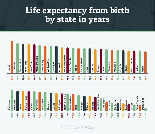 Chart shows life expectancy from birth by state.