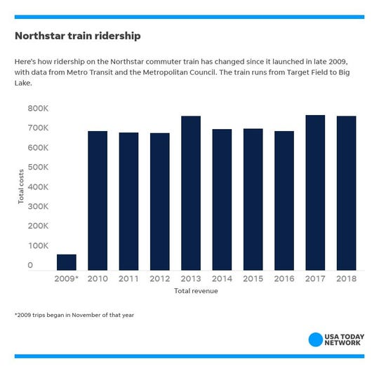 How Minnesota's Northstar commuter train ridership changed from November 2009 through 2018. It peaked in 2017 with about 794,000 passenger rides. Data from Metro Transit and the Metropolitan Council.