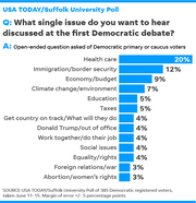 062119-democratic-debate-issues_Online