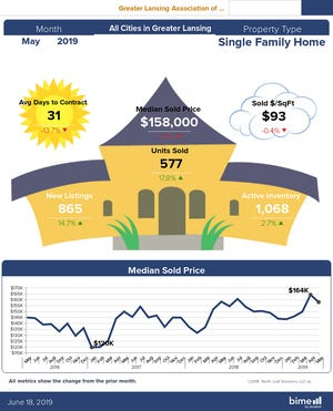 Housing statistics for May 2019