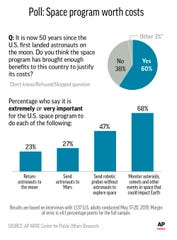 Graphic shows results of AP-NORC Center poll on U.S. attitudes toward the space program;