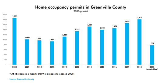 Occupancy permits for homes in Greenville County reached 1,855 in 2008 just as the economy entered a major recession. Occupancy rates have only just recently come close to pre-recession rates.