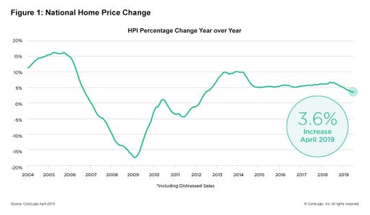 This is the most recent home price index report released by real estate market data firm CoreLogic. The graph shows how housing prices went up at an accelerated pace until 2016, slowed and  and then dropped for most of the next six years. Since then, prices have steadily increased by about 5% a year.