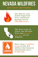 Nevada Wildfire 2018 facts and figures
