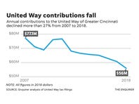 Opinion: United Way is focused on results and raising every dollar possible